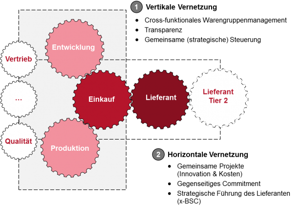 Strategisches Warengruppenmanagement