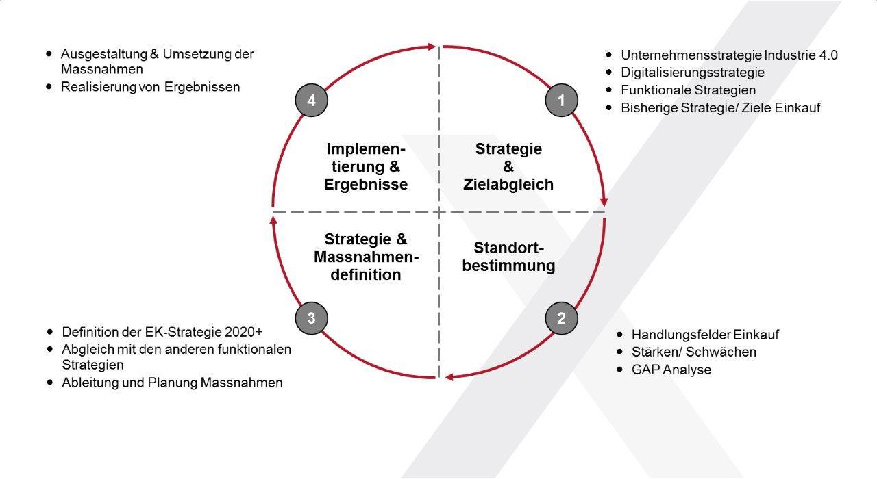 Anforderungen an den Einkauf 4.0 - 4 Schritte