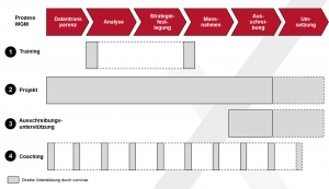Prozess Strategisches Warengruppenmanagement