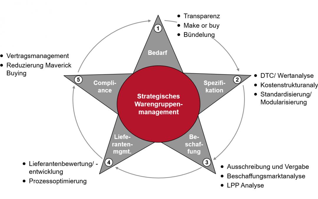Strategisches Warengruppenmanagement: Erarbeitung von Warengruppenstrategien in 5 Schritten